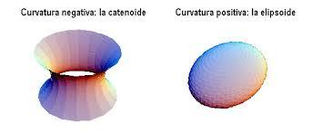 Resultado de imagen de geometría de superficies curvas