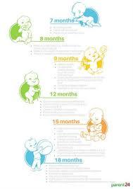 Developmental Milestones Newborn To 12 Months Parent24