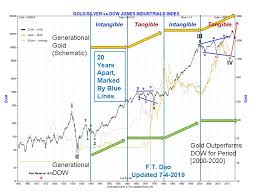 Gold Forecast On Gold Explosion And Reset 2019 2021