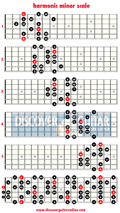 Minor Scale Pattern Simple Harmonic Minor Scale 48 Patterns Discover Guitar Online Learn To