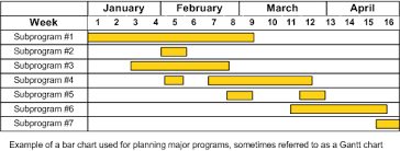 Gen Chart Charts For Planning And Scheduling