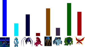 Alien Chart Ben 10 Ultimate Alien Ultimate Forms Power Levels Power Chart