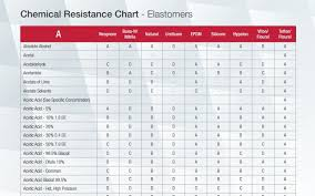 Gasket Chemical Compatibility Chart Chemical Resistance Chart Elastomers Phelps Industrial