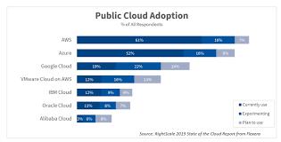 Top Cloud Providers 2019 Aws Microsoft Azure Google Cloud