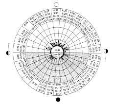 Standard Menstrual Cycle Chart Lunar And Menstrual Phase Locking
