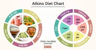 Diet Chart For Atkins Patient Atkins Diet Chart Lybrate