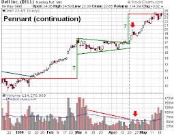 Trading Stocks Chart Patterns Bullish Pennant