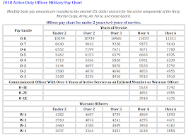 Usmc Salary Chart 2012 2018 Pay Charts Approved And Effective Starting Jan 1 2018