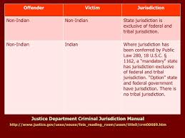 Indian Jurisdiction Chart Untangling The Web Understanding Criminal Jurisdiction In