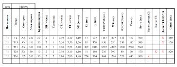 Алгоритм управления запасами на основе длительности логистических  двухуровневая система управления запасами пример таблица