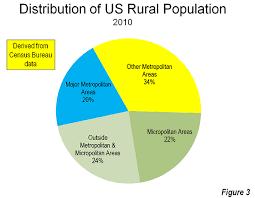 What Is A Metropolitan Rural Character In Americas Metropolitan Areas