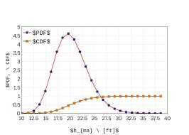 Pdf Cdf Vs H_ Ma Ft Line Chart Made By