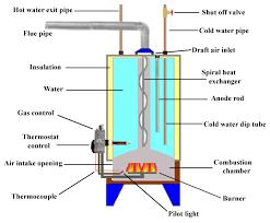 whirlpool water heater wiring diagram whirlpool whirlpool gas water heater wiring diagram jodebal com on whirlpool water heater wiring diagram