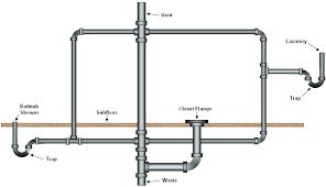 shower tub drains plumbing a bathtub drain modern plumbing for a bathroom on bathroom and half