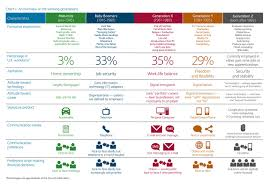 Generations At Work Chart How To Manage A Multi Generational Workforce Kpcompanies