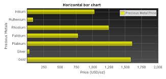 How To Make Flot Horizontal Bar Chart Jquery Flot Tutorial