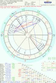 Prince Natal Chart Time To Draw A Line In The Sand Harry The Oxford Astrologer