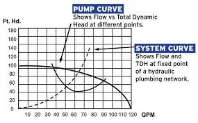 How To Read A Pump Curve Chart How To Read And Understand A Pool Pump Performance Curve