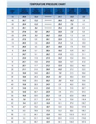 414b Pt Chart Temperatuer Pressure Chart Free Download