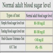 Blood Sugar Test Online Charts Collection
