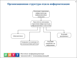 Отчёт по производственной практике презентация онлайн Цели и задачи производственной практики Общие сведения об Отделе Организационная структура отдела информатизации