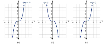graph of x 3 and its reflections