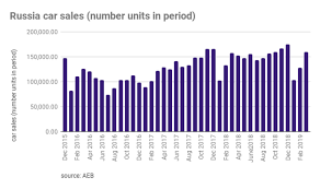 Car Sales Chart March 2018 Bne Intellinews Car Sales Recover In Russia In March After