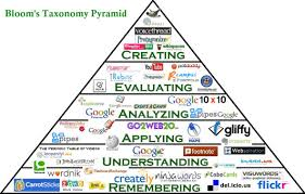 The Evolution Of Blooms Taxonomy And How It Applies To