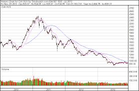 Junior Gold Miner Seeker The Canadian Venture Index Bre X