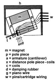 phono cartridge compliance, tonearm mass, system resonance Turntable Cartridge Wiring Diagram phono cartridge mc principle original diagram by rudolf a bruil phono cartridge wiring diagram