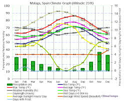 Climate Graph For Malaga Spain