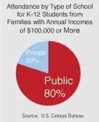 schools vs public schools essay private schools vs public schools essay