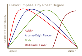 Roasted Coffee And Degree Of Roast Color Coffee Enterprises