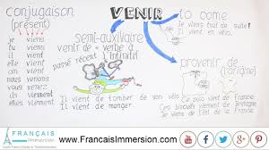 Venir Verb Chart Venir Conjugation Meaning To Come Fun French Verbs