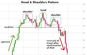 Chart Patterns Using And Identifying Stock Chart Patterns