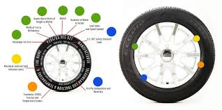 Light Truck Tyre Load Rating Chart Tire Specs Understanding The Numbers On Your Tires