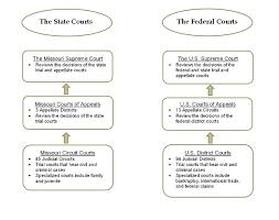 United States Court System Flow Chart What Is The Difference Between State And Federal Courts