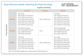 Selecting The Right Option Trading Strategy Easy Reference Guide