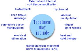 pelvic floor dysfunction treatments