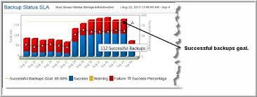 Backup Status Sla Version 10 1 01
