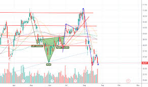 Bank Of America Stock Price Chart Daily Bac Stock Price Trend Forecast Analysis