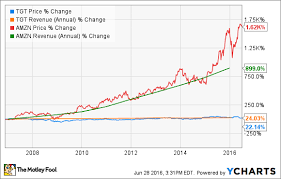Target Stock In 5 Charts The Motley Fool
