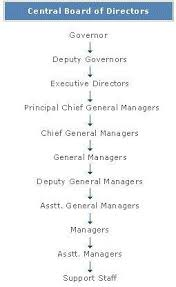 Rbi Reserve Bank Of India Organisation Structure
