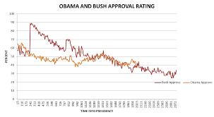 Obama Approval Presidential Power