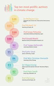 analysis the most cited climate change papers carbon brief top 10 most prolific authors of climate change papers data from scopus credit