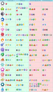 Pokemon Sword and Shield Type Weakness Chart (Page 1) - Line.17QQ.com