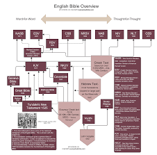 Most Accurate Bible Translation Chart Bible Translation Guide Evangelicalbible Com