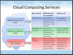 Iaas Vs Paas What Is Cloud Computing Saas Vs Paas Vs Iaas Explained Menyhert