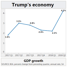 The Trump Economy Chart How Trump Has Set Economic Growth On Fire