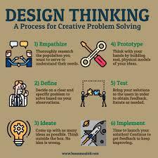 Methode Design Design Thinking For Healthcare Bassam Zahid Design